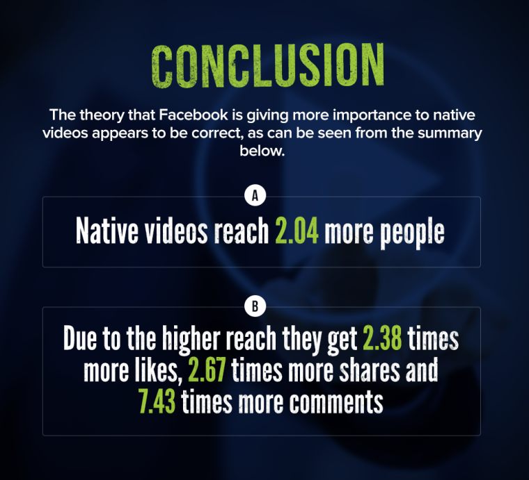 Search Engine Journal's experiment showed that Facebook native video gets 2x the reach of YouTube Video