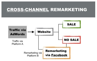 Digital Marketing Mistakes Cross-Channel Remarketing Step 2