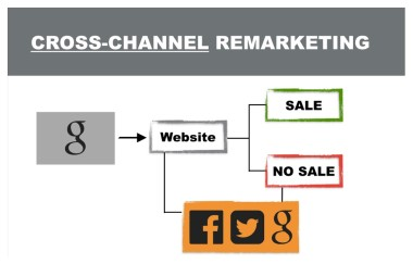 Digital Marketing Mistakes Cross-Channel Remarketing Step 3