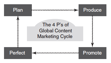 4-Ps-global-content-marketing-cycle-pam-didner