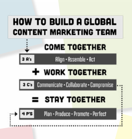 global-content-marketing-team
