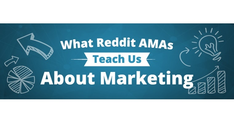 What Reddit AMAs Teach Us about Marketing [INFOGRAPHIC]