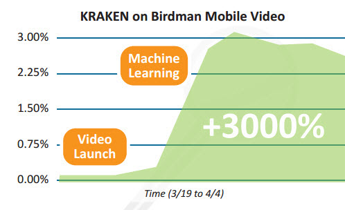 Video Machine Learning KRAKEN Case Study Graph