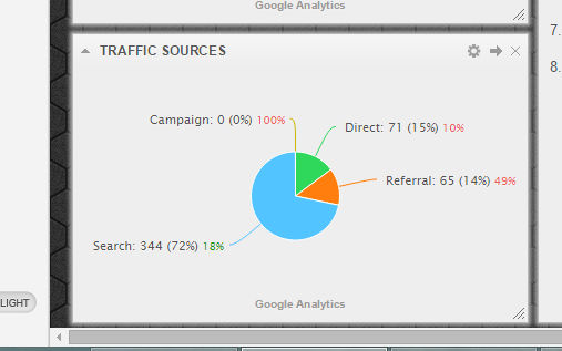 Analytics traffic sources widget