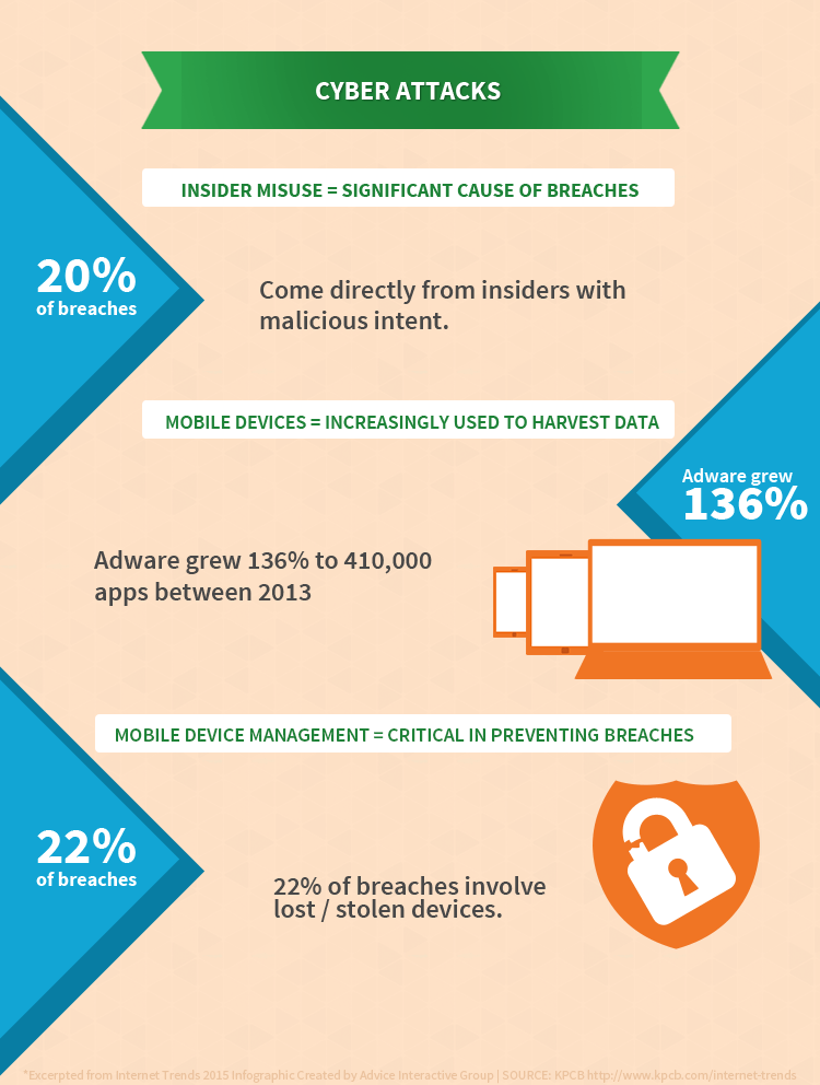 Internet Trends 2015 - Cyber Attacks