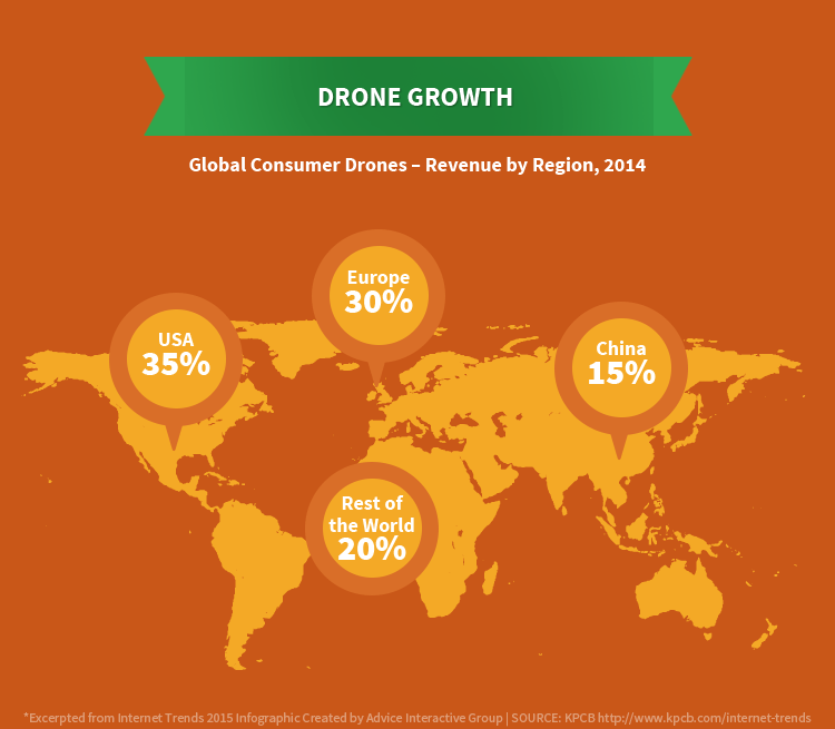 Internet Trends 2015 - Drone Usage