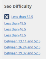 SEO difficulty