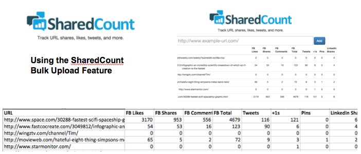 SharedCount Backlinks