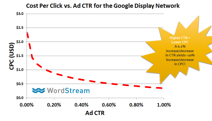 Remarketing Facts and Rethinking Your PPC Strategy | SEJ