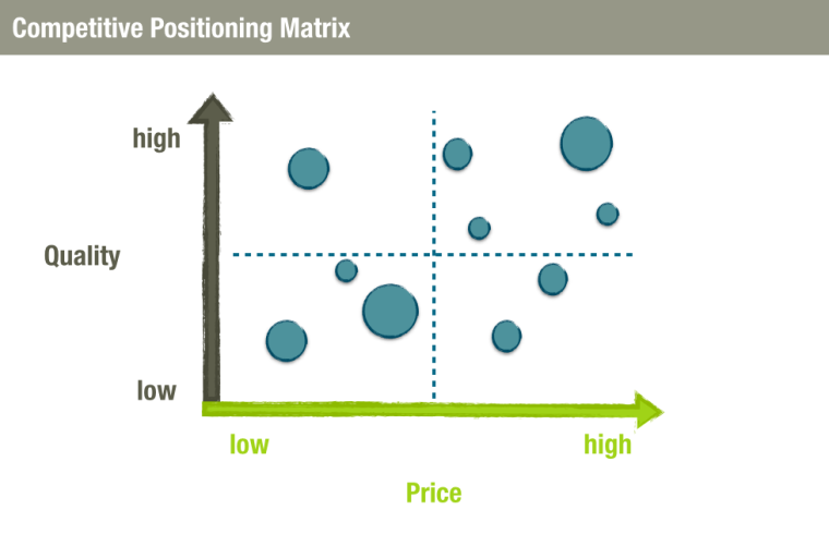 Business Idea Competitive Positioning Matrix