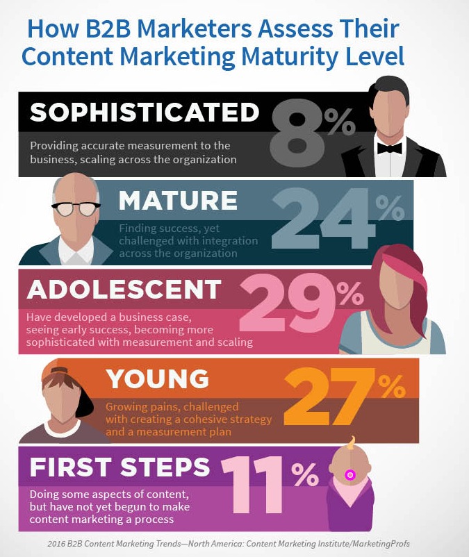 CMI Releases its 2016 Content Marketing Survey | SEJ