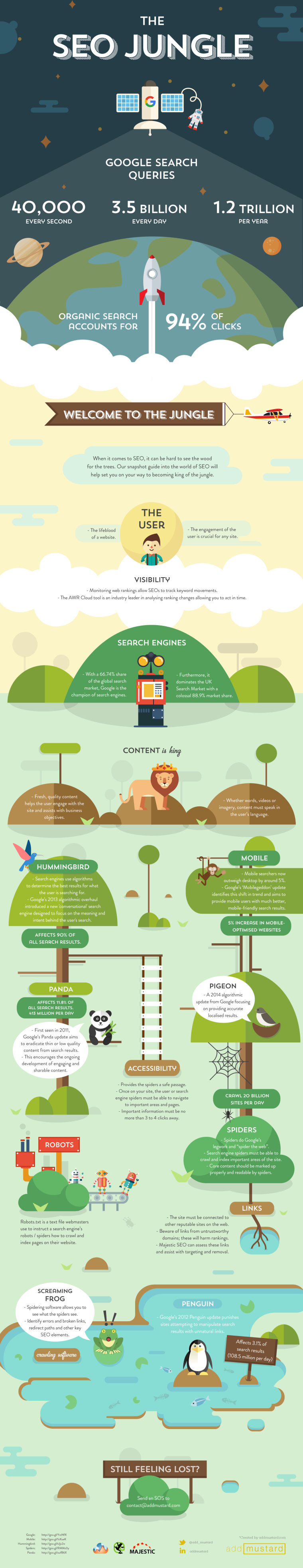 A Snapshot of SEO in 2015 and Beyond | SEJ