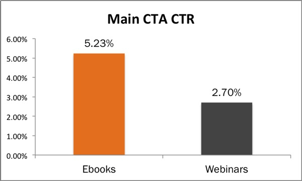 Call-to-Action Click-Through Rate