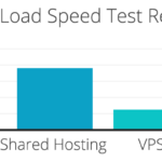 Web Hosting for Optimized Page Load Speed | SEJ