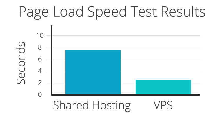 How Web Hosting Can Impact Page Load Speed
