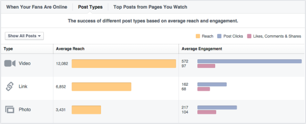 Facebook Page Insights Explained | Search Engine Journal
