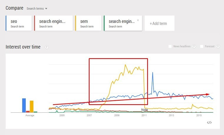 Google Trends Real-Time Data - Explore Topics - SEO