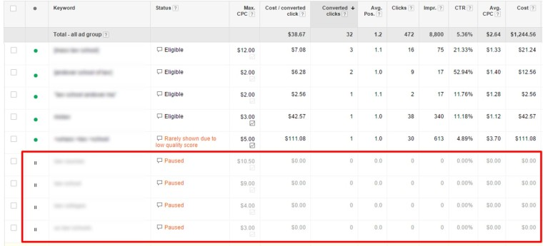 Cleaning up Your Keywords in PPC | Search Engine Journal