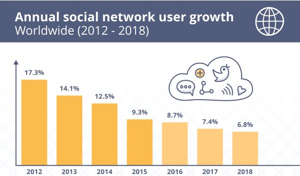 SEJ annual social network user growth worldwide 2012-2018