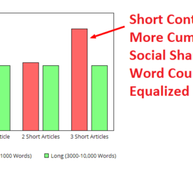 Debunking the Myth of Long Form Content: A Data-Driven Case for Short Content
