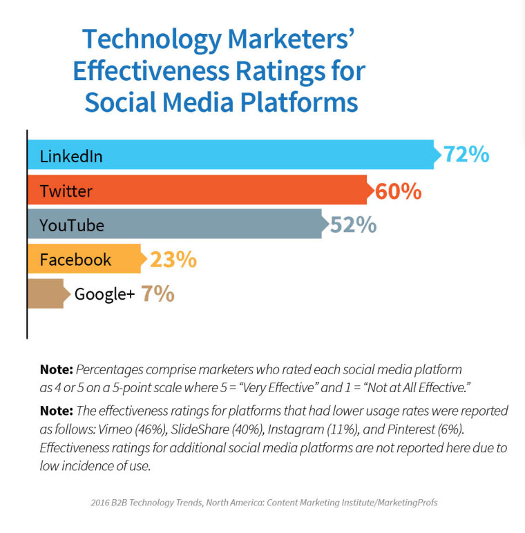 2016_TechnologyReport_Social