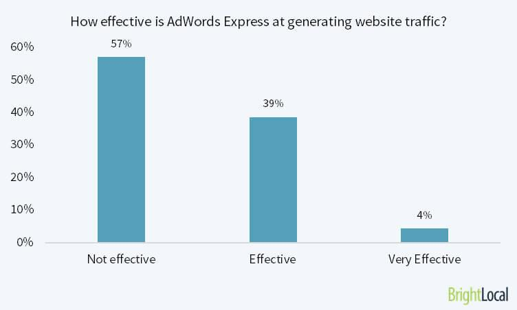 57% of marketers say that Adwords Express is not effective at driving traffic
