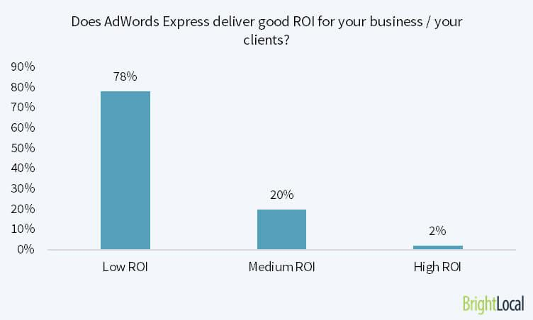 78% of marketers say that Adwords Express delivers Low ROI