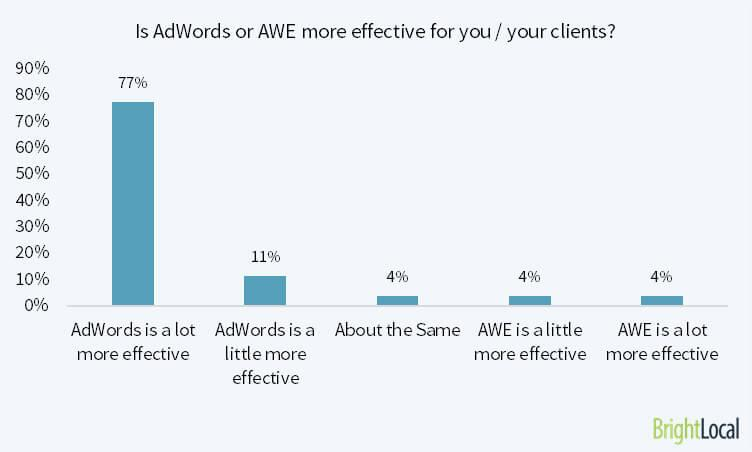 88% of marketers say that Adwords is more effective than Adwords Express