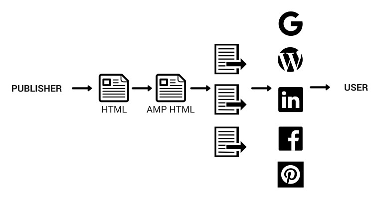 Example of how Google AMP Works