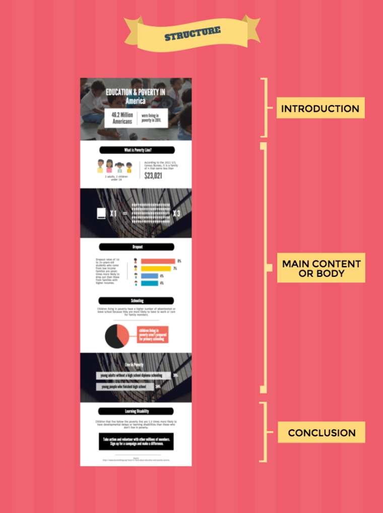infographic storytelling structure