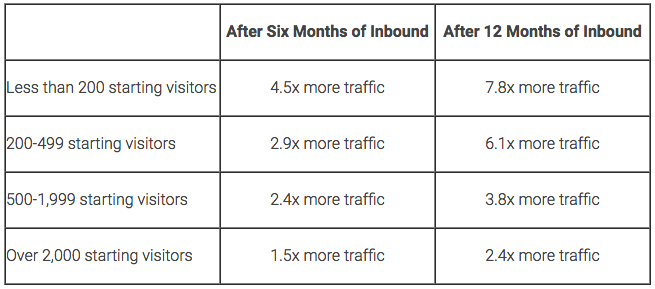 Inbound Marketing Time to Results