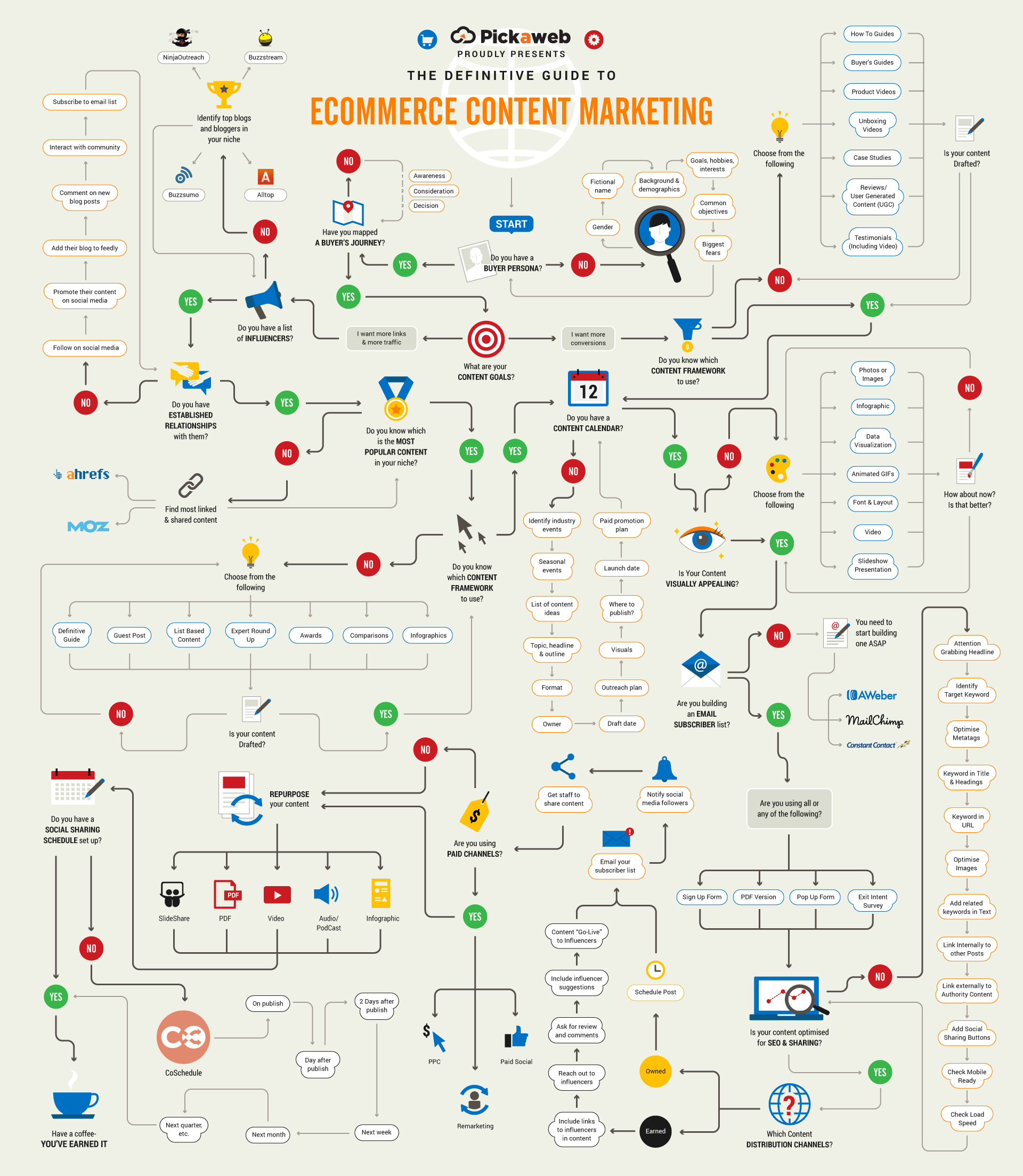 How to Master E-commerce Content Marketing | SEJ