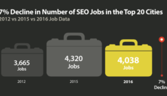 SEO Jobs and Salaries Down in 2016, But Why?