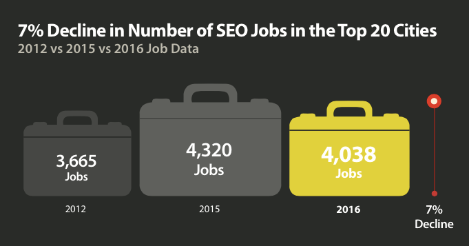 SEO Jobs and Salaries Down in 2016, But Why? | SEJ