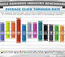 The Highest (and Lowest) Average CTRs in Google AdWords by Industry