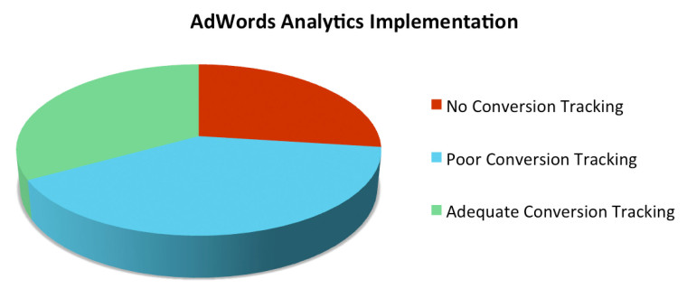 What Percentage of AdWords Accounts Have Properly Implemented Analytics?