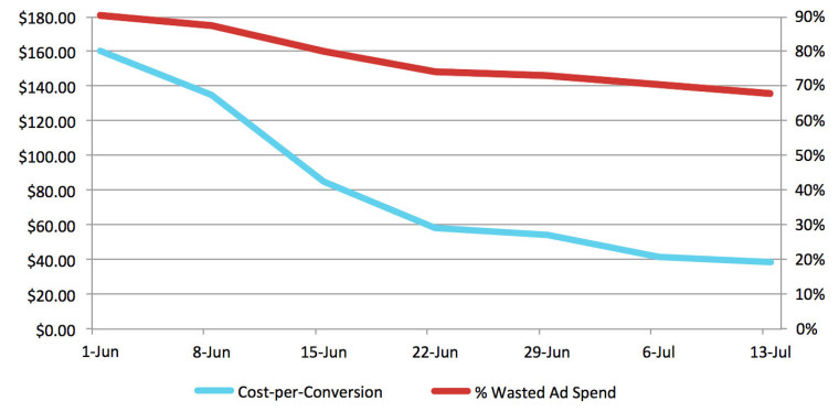 Decreasing Wasted Ad Spend Decreased This Client's Cost-per-Conversion
