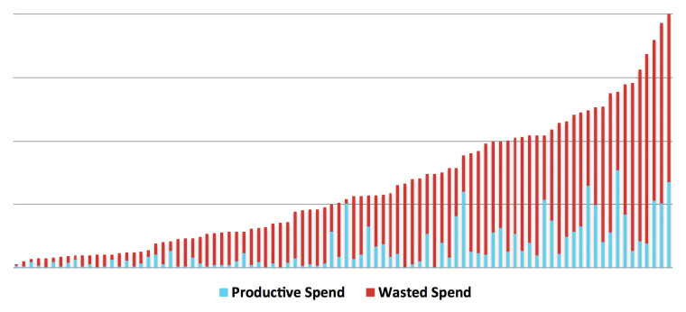 Wasted Ad Spend Decreases with Increasing AdWords Ad Spend