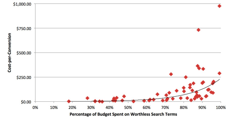 Wasted Ad Spend Has an Exponential Effect on Cost-per-Conversion