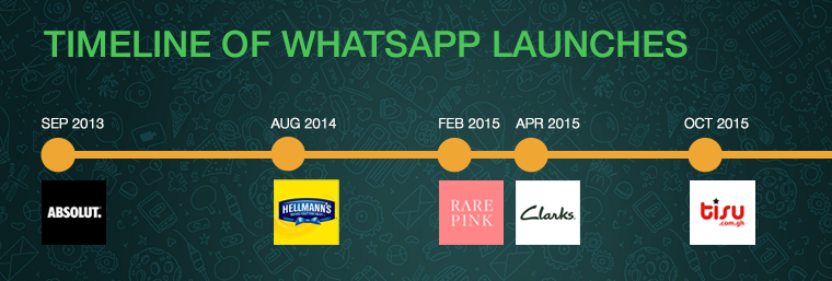 Timeline of eCommerce brands on WhatsApp