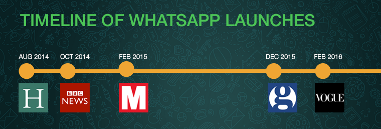 Timeline of publishing brands on WhatsApp