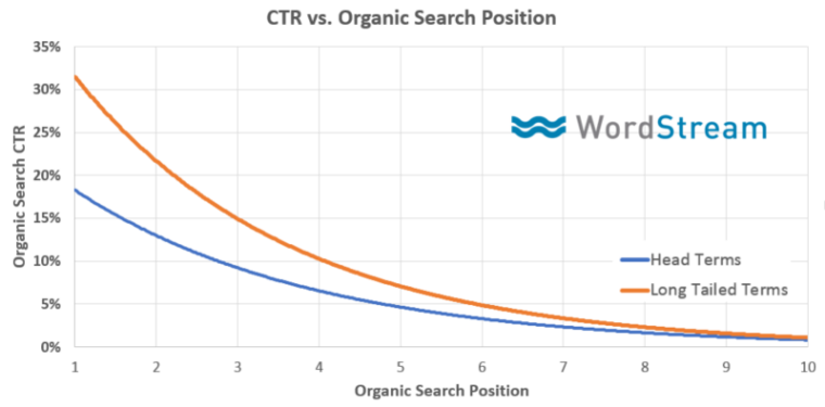 Why You Need to Raise Organic CTRs | Search Engine Journal