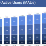 Facebook Monthly Active Users Q2 2016