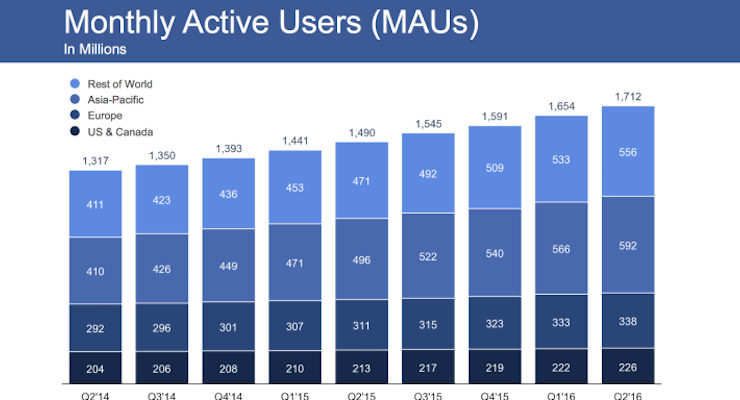Facebook Now Has 1.7 Billion Monthly Active Users