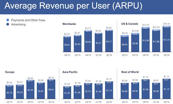 Facebook average revenue per user Q2 2016