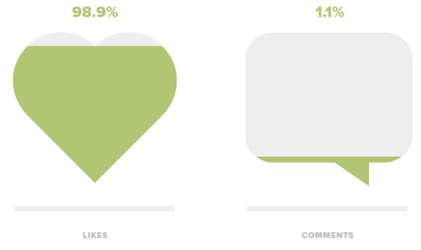 Instagram likes vs comments