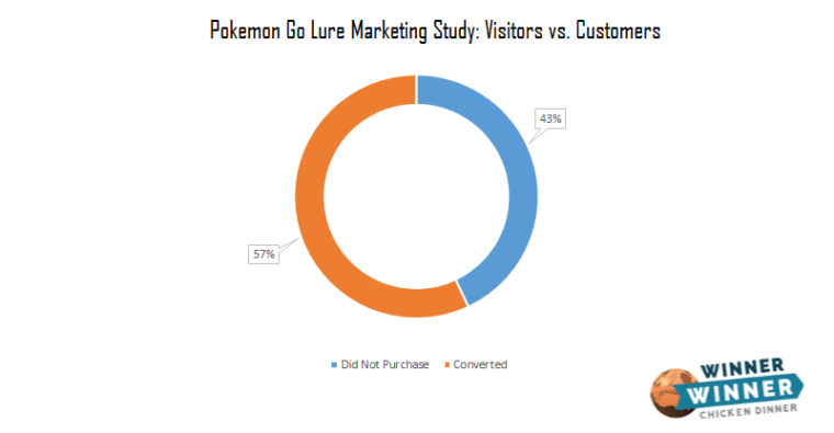 pokemon go study visitors converted to customers