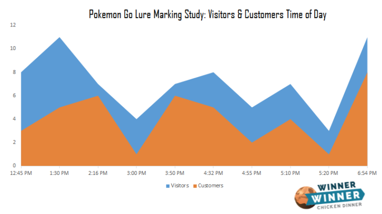 pokemon go visitors and customer by time of day