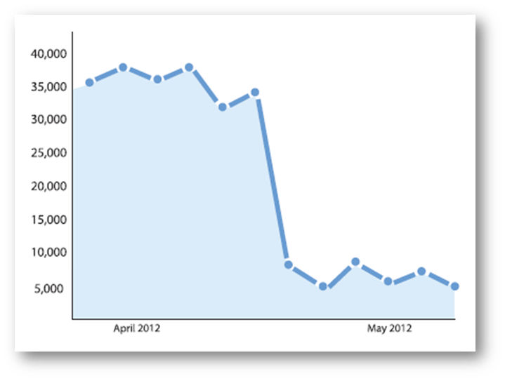 Google Analytics Data Showing a Steep Traffic Drop