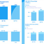 Twitter Q2 2016 overview